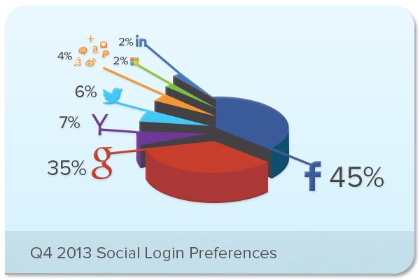 socialloginq413