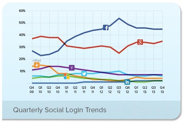 sociallogintrends